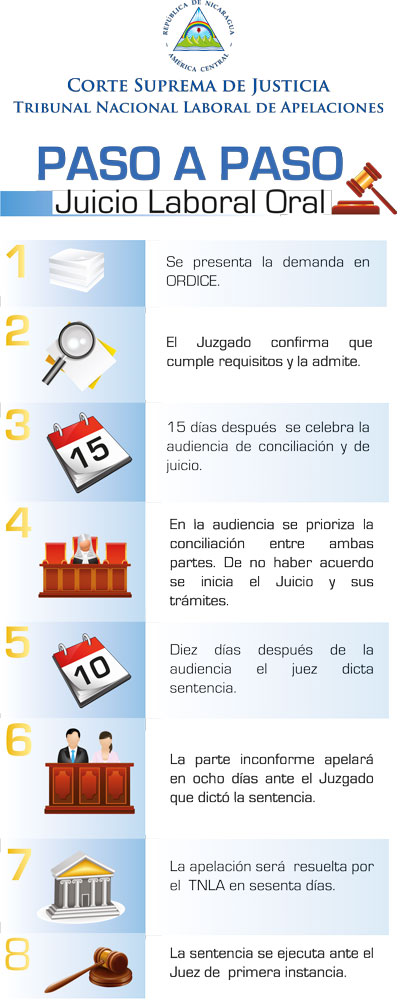 Portal Web Del Poder Judicial De La Republica De Nicaragua
